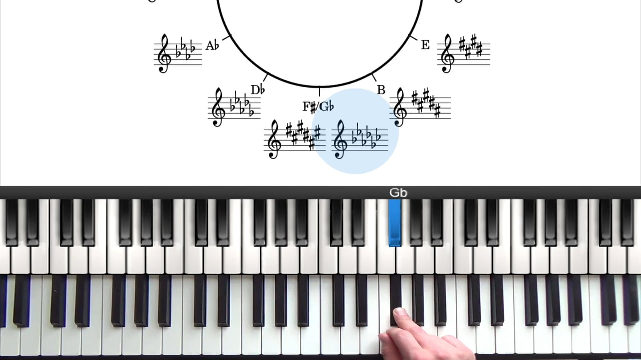 Modes of the Major Scale Tutorial | PianoGroove com